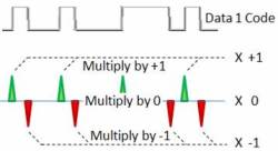 Decoding Phase Modulated Data