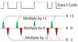 Decoding Phase Modulated Data