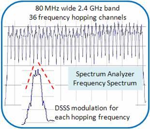 FHSS with DSSS Modulation