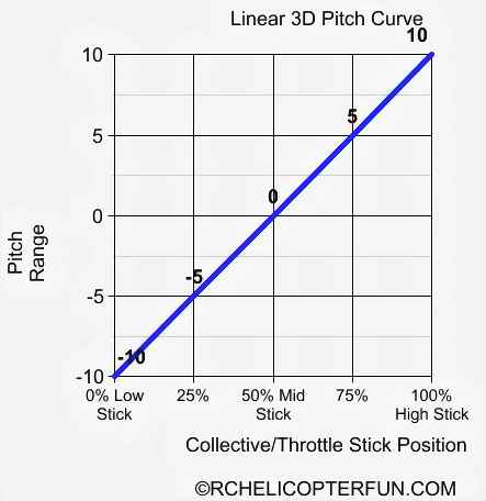 Aerobatic / 3D Pitch Curve