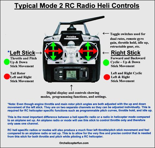 RC Radio Helicopter Control Functions