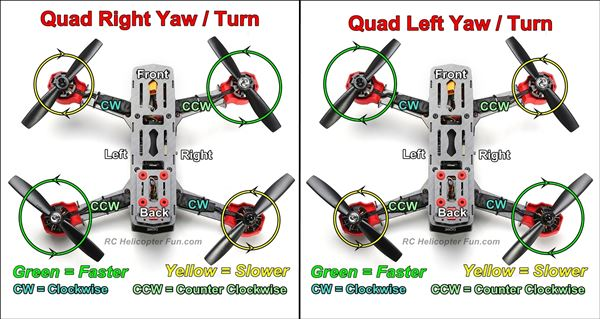 Quadcopter Yaw Control
