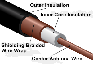 Coaxial RC Antenna Wire Cutaway