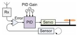 PID Control Loop Flow Chart