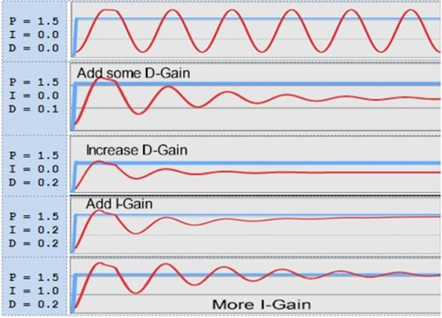PID Waveform Examples