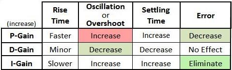 PID Control Loop Predictions
