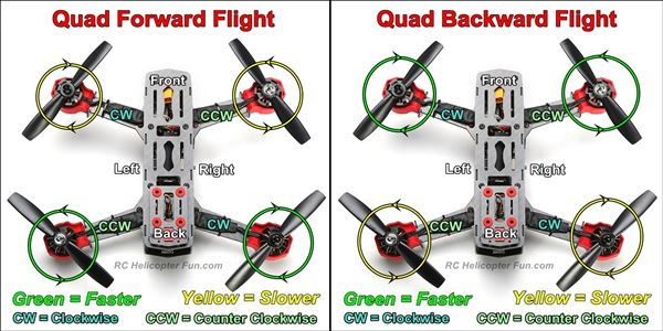 Quadcopter Pitch Control