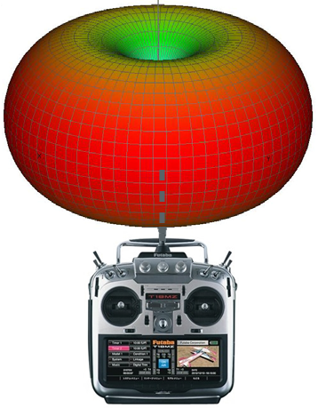 Vertically Polarized RC Radio Antenna Radiation Pattern