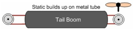 Tail Belt Static Builds On Tail Boom