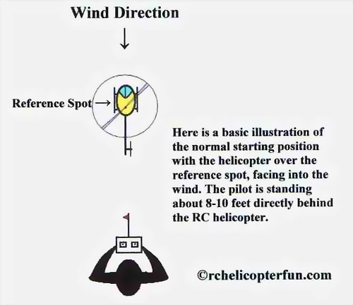 Low Hover Basic Starting Position
