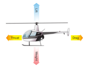 Aerodynamics of Helicopter Control