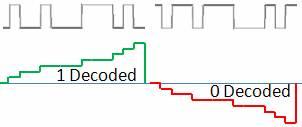 Translating Code Bits into Data Bits