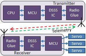 MCU controlled DSSS ICs