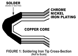 Soldering Tip Cross Section