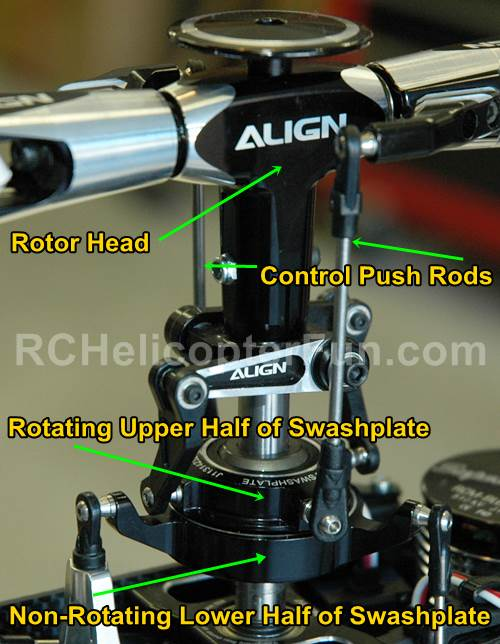 The Swashplate Converters The Non-Rotating Cyclic Controls Into Rotating Cyclic Controls