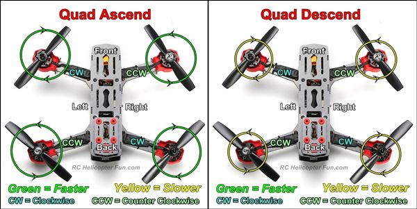 Understanding The RC Quadrocopter