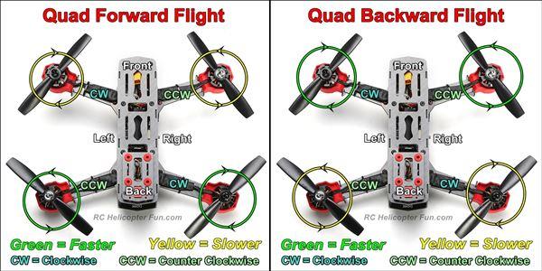 Quadcopter Pitch Control