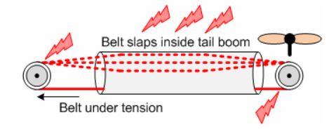 Tail Belt Static Can Build Up More If Your Belt Is Too Slack