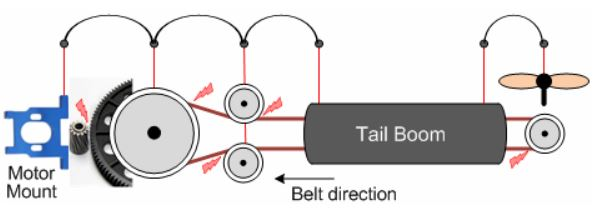 Tail Belt Static Suppression By Grounding All Static Generation Sources