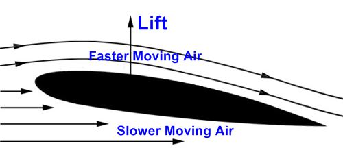 The Airfoil Is What Creates Lift