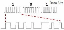 DS-CDMA encoding pattern